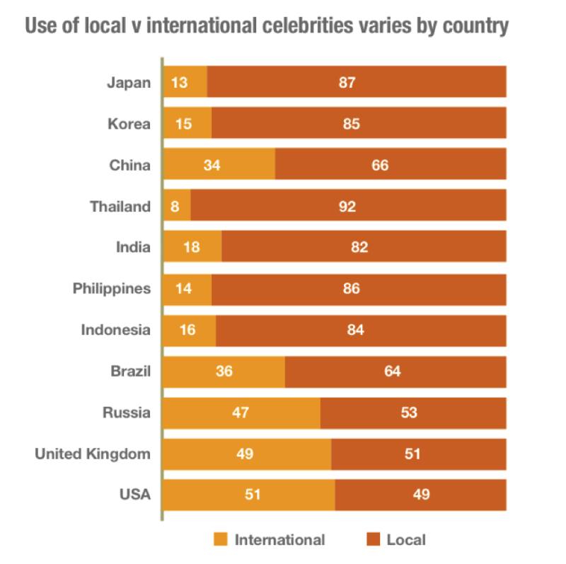 LOCAL VS INTERNATIONL